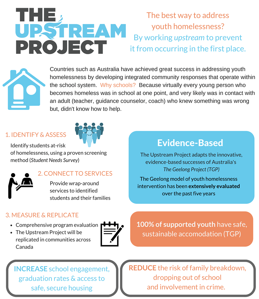 The Upstream Project